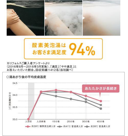 パナソニック製品の酸素美泡湯の効果